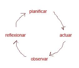 Diagrama de ciclo de reflexión